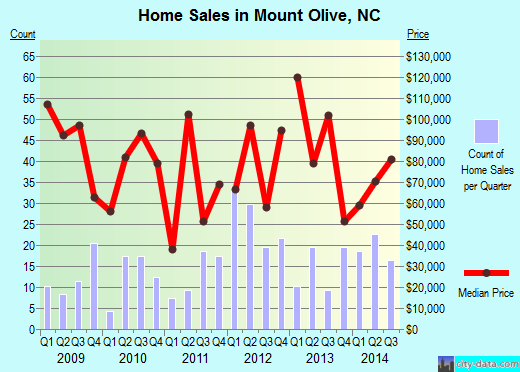 Mount Olive,NC real estate house value index trend