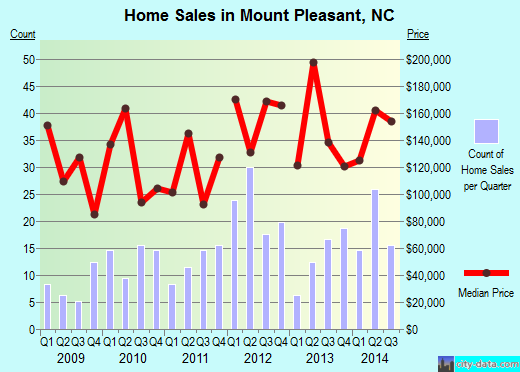 Mount Pleasant,NC real estate house value index trend