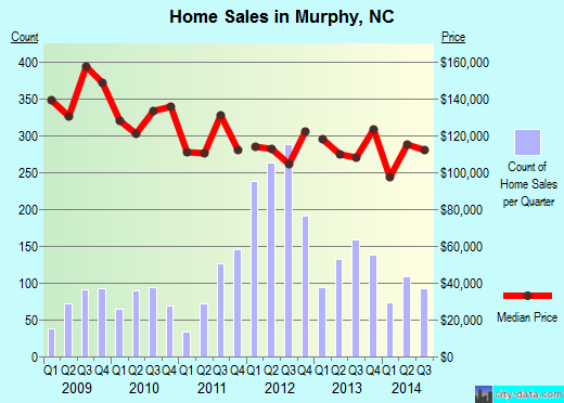 Murphy,NC real estate house value index trend