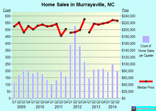 Murraysville,NC index of house prices