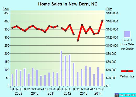 New Bern,NC real estate house value index trend