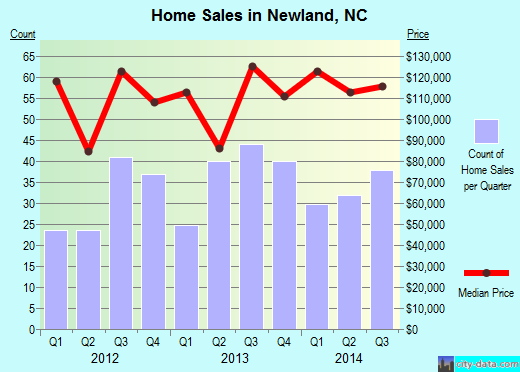 Newland,NC real estate house value index trend