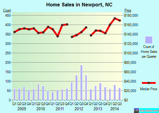 Newport,NC real estate house value index trend