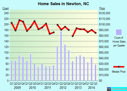 Newton,NC real estate house value index trend