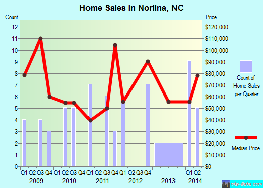 Norlina,NC real estate house value index trend