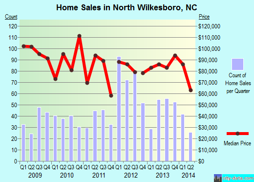 North Wilkesboro,NC real estate house value index trend