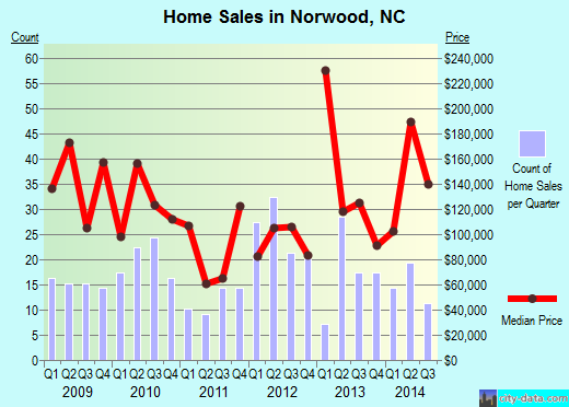 Norwood,NC real estate house value index trend