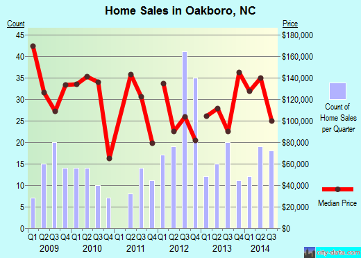 Oakboro,NC real estate house value index trend