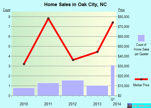 Oak City,NC real estate house value index trend