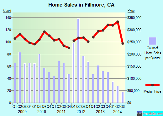 Fillmore,CA real estate house value index trend