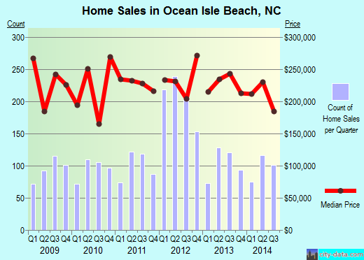 Ocean Isle Beach,NC real estate house value index trend