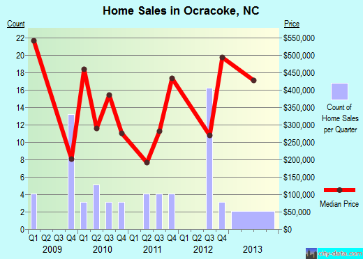Ocracoke,NC real estate house value index trend