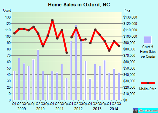 Oxford,NC real estate house value index trend