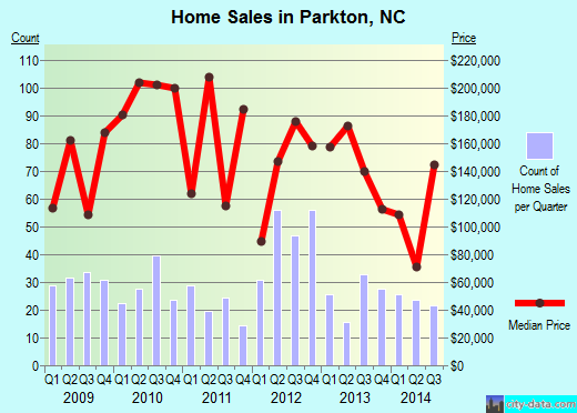 Parkton,NC real estate house value index trend