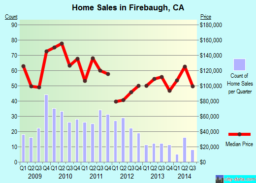 Firebaugh,CA real estate house value index trend