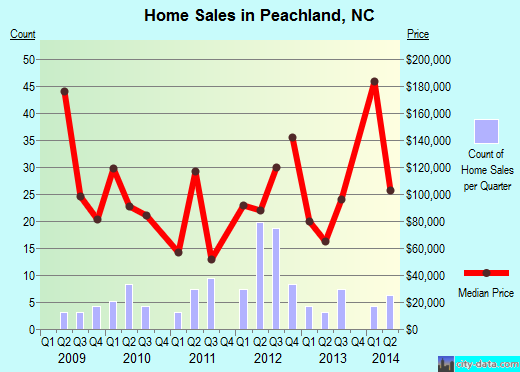 Peachland,NC real estate house value index trend