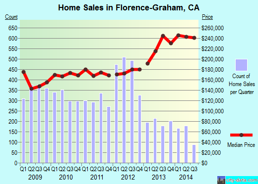 Florence-Graham,CA real estate house value index trend