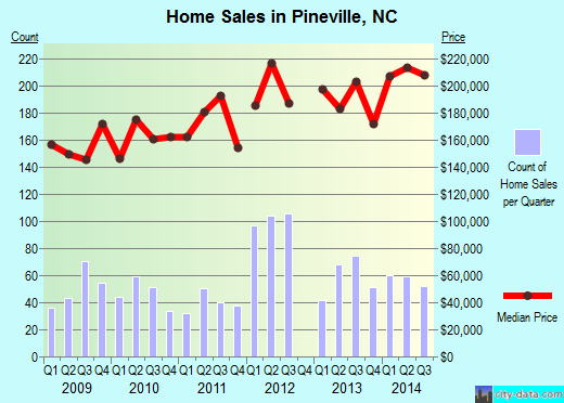 Pineville,NC real estate house value index trend