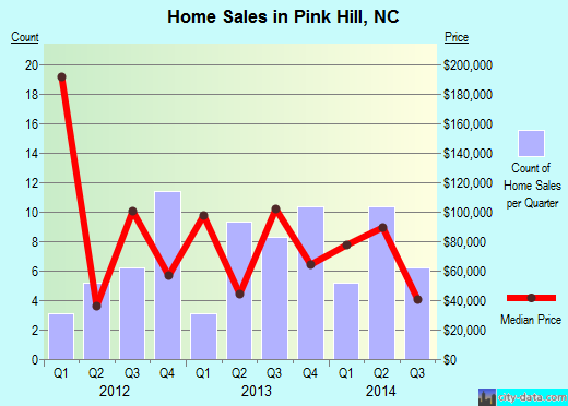 Pink Hill,NC real estate house value index trend