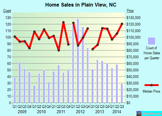 Plain View,NC real estate house value index trend