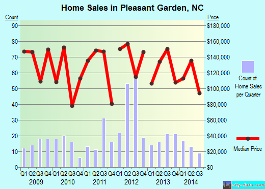 Pleasant Garden,NC real estate house value index trend