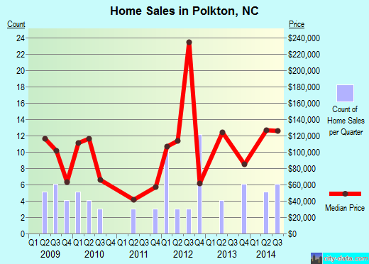 Polkton,NC real estate house value index trend