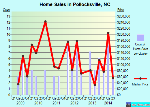 Pollocksville,NC real estate house value index trend