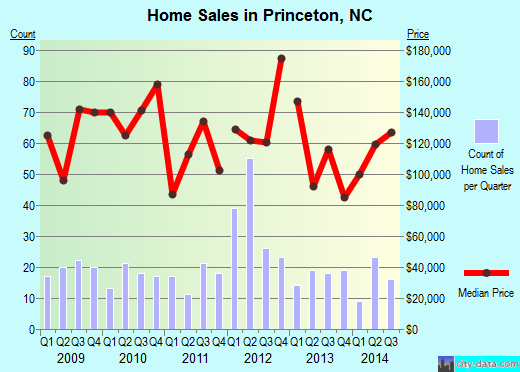 Princeton,NC index of house prices