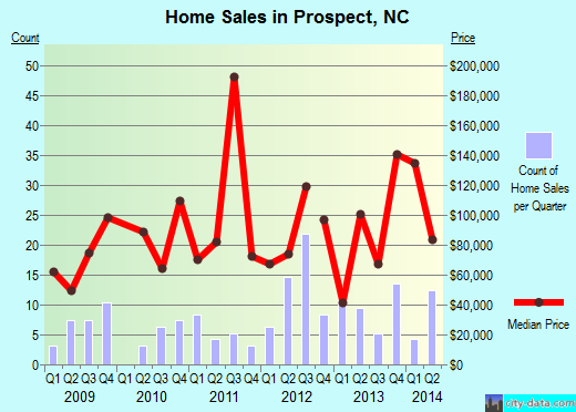 Prospect,NC real estate house value index trend