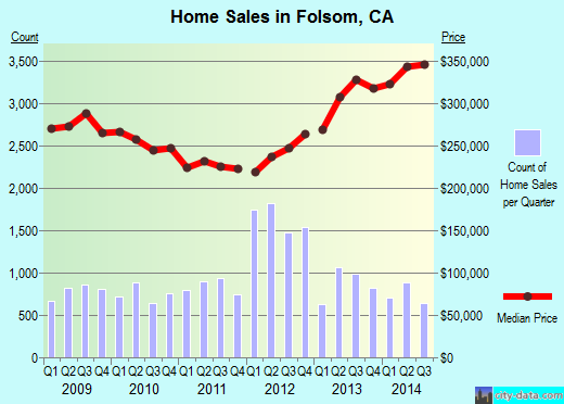 Folsom,CA real estate house value index trend