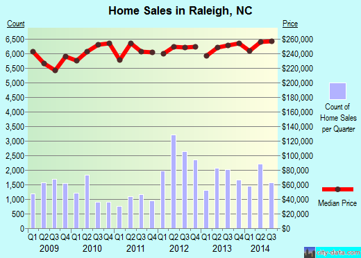 Raleigh,NC real estate house value index trend