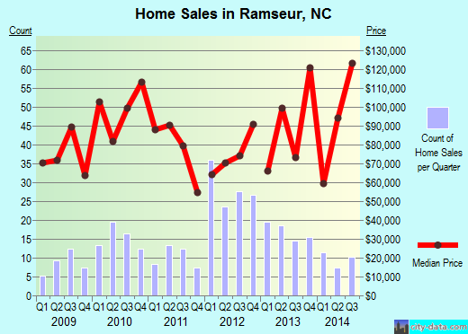 Ramseur,NC real estate house value index trend