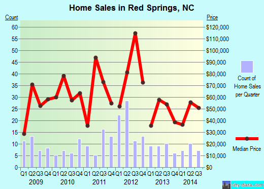 Red Springs,NC real estate house value index trend