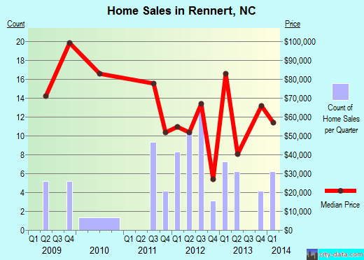 Rennert,NC real estate house value index trend