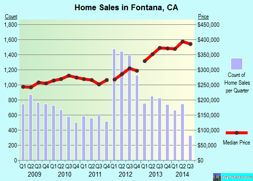 Fontana,CA index of house prices