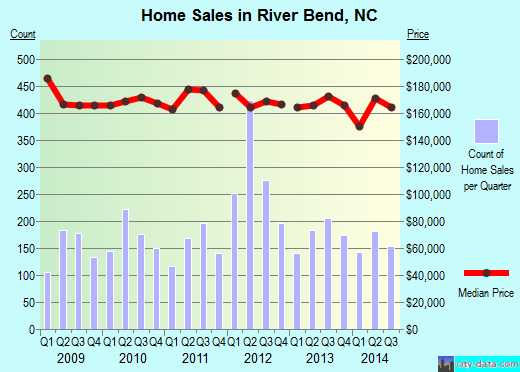 River Bend,NC real estate house value index trend