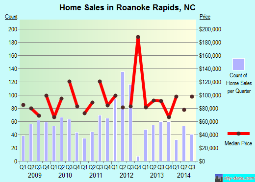 Roanoke Rapids,NC real estate house value index trend
