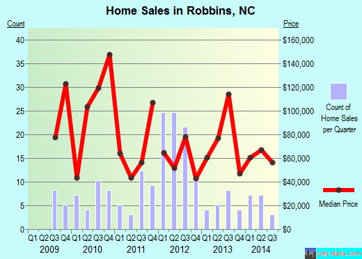 Robbins,NC real estate house value index trend
