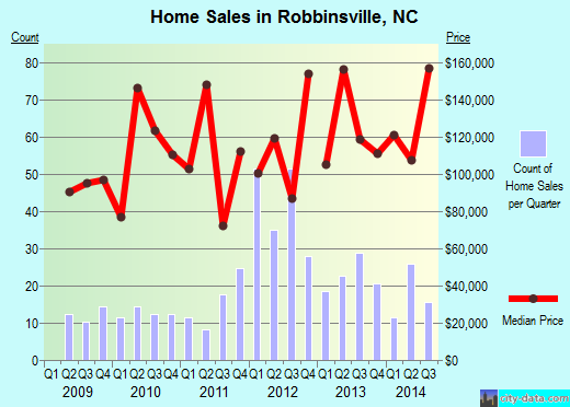 Robbinsville,NC real estate house value index trend