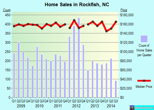 Rockfish,NC real estate house value index trend