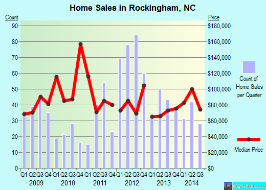 Rockingham,NC index of house prices