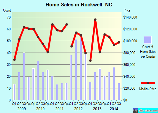 Rockwell,NC real estate house value index trend