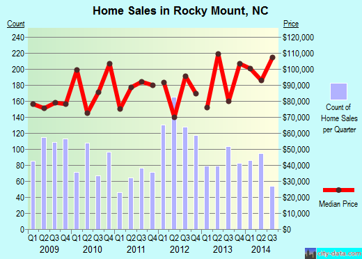 Rocky Mount,NC real estate house value index trend