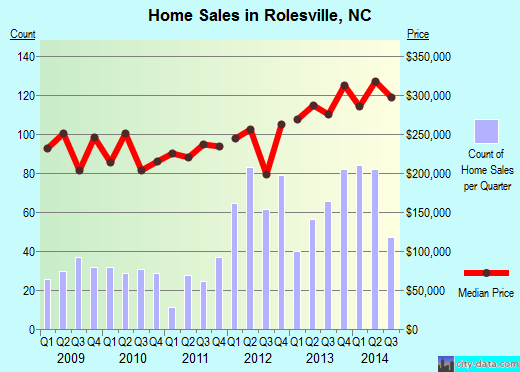 Rolesville, NC index of house prices