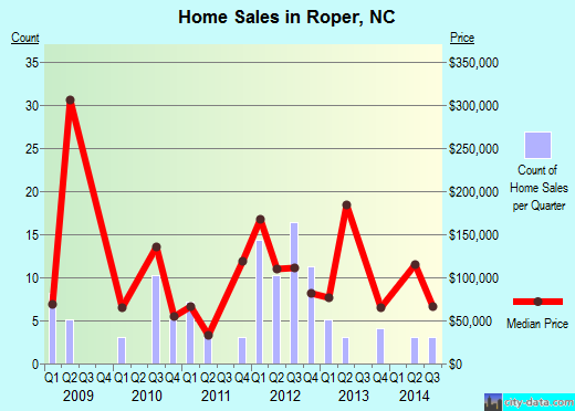 Roper,NC real estate house value index trend