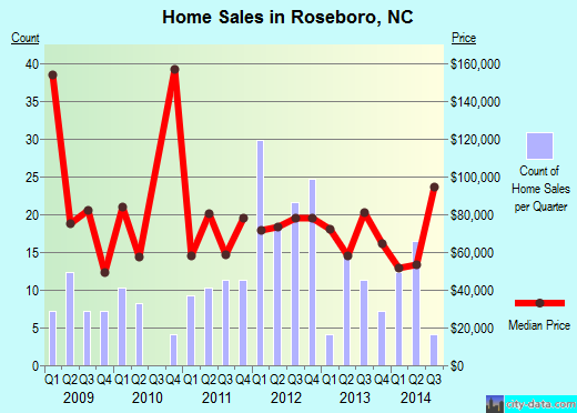 Roseboro,NC real estate house value index trend
