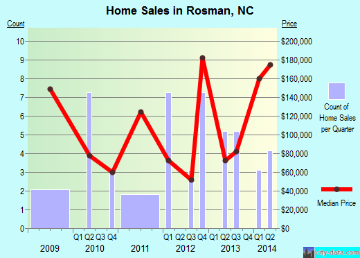 Rosman,NC real estate house value index trend