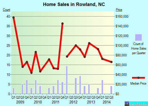 Rowland,NC index of house prices