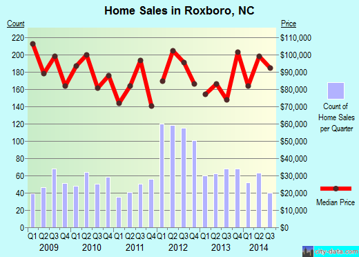 Roxboro,NC real estate house value index trend