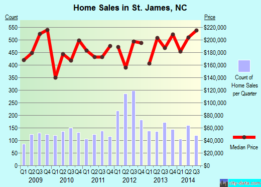 St. James,NC real estate house value index trend